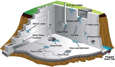 How to Waterproof a Basement DIY
