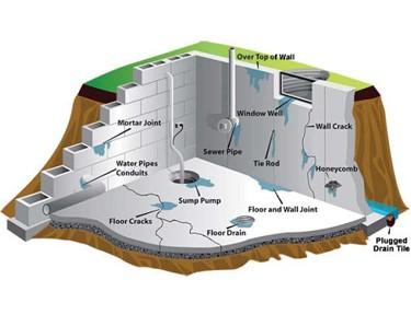 How To Waterproof A Basement Diy Armored Waterproofing